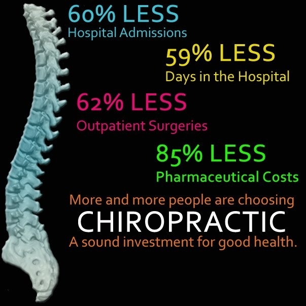 Now more than ever is a great time to choose Chiropractic!!